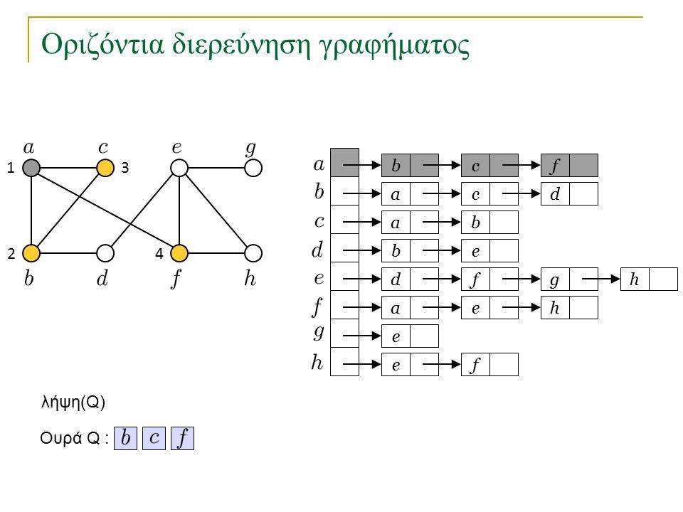 Οριζόντια διερεύνηση γραφήματος bc a a eb dfg ae e fe f cd b h h Ουρά Q : 1 2 3 4 λήψη(Q)