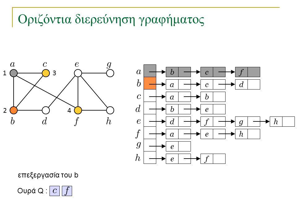 Οριζόντια διερεύνηση γραφήματος bc a a eb dfg ae e fe f cd b h h Ουρά Q : 1 2 3 4 επεξεργασία του b