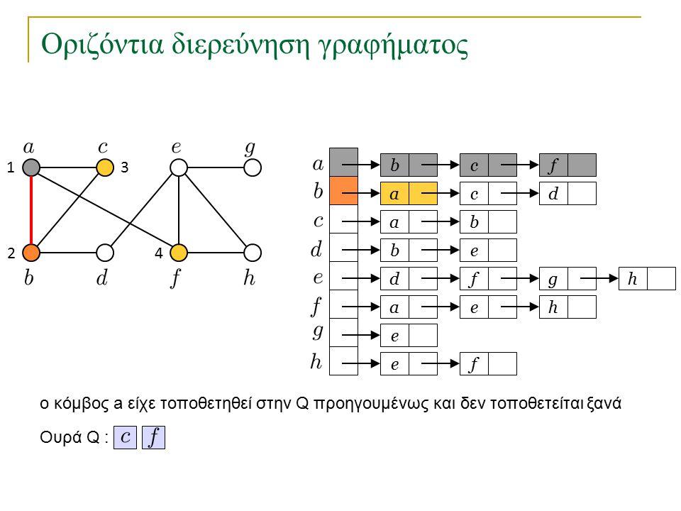 Οριζόντια διερεύνηση γραφήματος bc a a eb dfg ae e fe f cd b h h Ουρά Q : 1 2 3 4 o κόμβος a είχε τοποθετηθεί στην Q προηγουμένως και δεν τοποθετείται ξανά