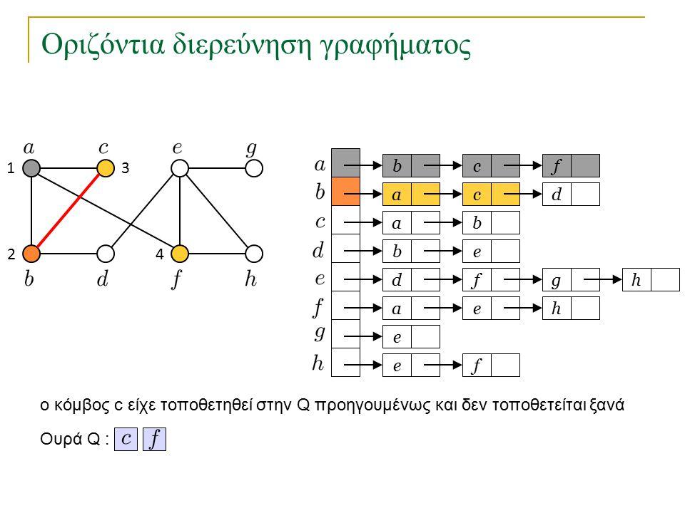 Οριζόντια διερεύνηση γραφήματος bc a a eb dfg ae e fe f cd b h h Ουρά Q : 1 2 3 4 o κόμβος c είχε τοποθετηθεί στην Q προηγουμένως και δεν τοποθετείται