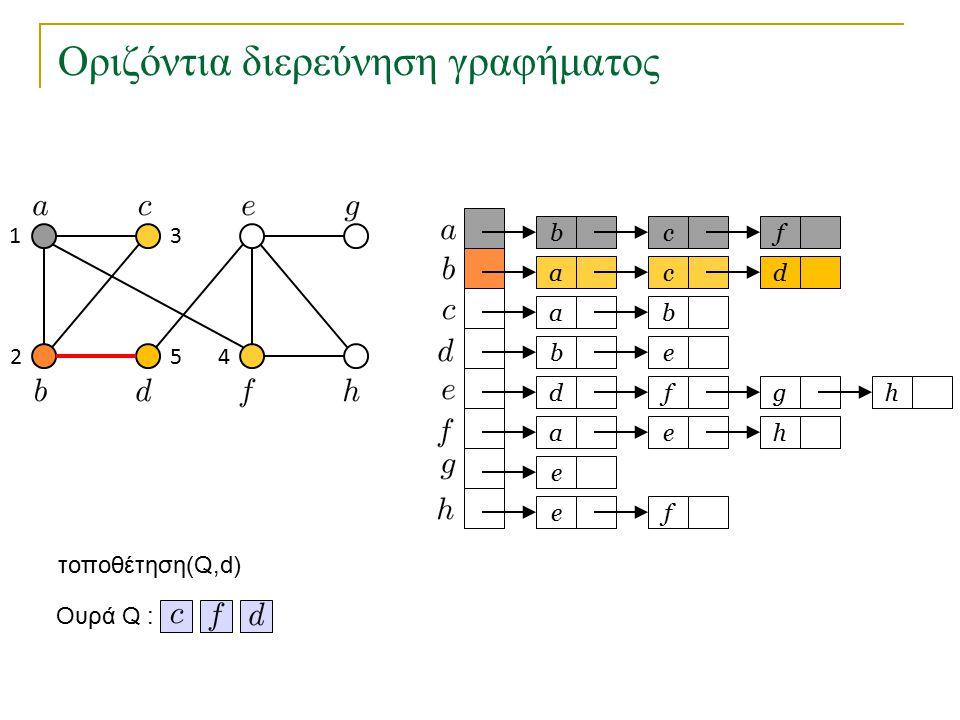 Οριζόντια διερεύνηση γραφήματος bc a a eb dfg ae e fe f cd b h h Ουρά Q : 1 2 3 45 τοποθέτηση(Q,d)