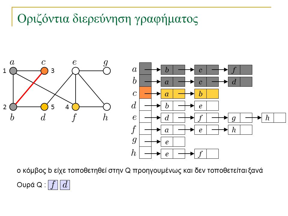 Οριζόντια διερεύνηση γραφήματος bc a a eb dfg ae e fe f cd b h h Ουρά Q : 1 2 3 45 o κόμβος b είχε τοποθετηθεί στην Q προηγουμένως και δεν τοποθετείτα