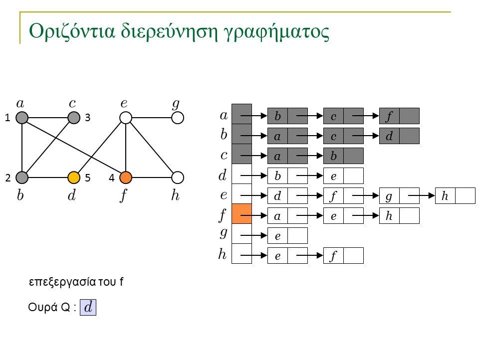 Οριζόντια διερεύνηση γραφήματος bc a a eb dfg ae e fe f cd b h h Ουρά Q : 1 2 3 45 επεξεργασία του f