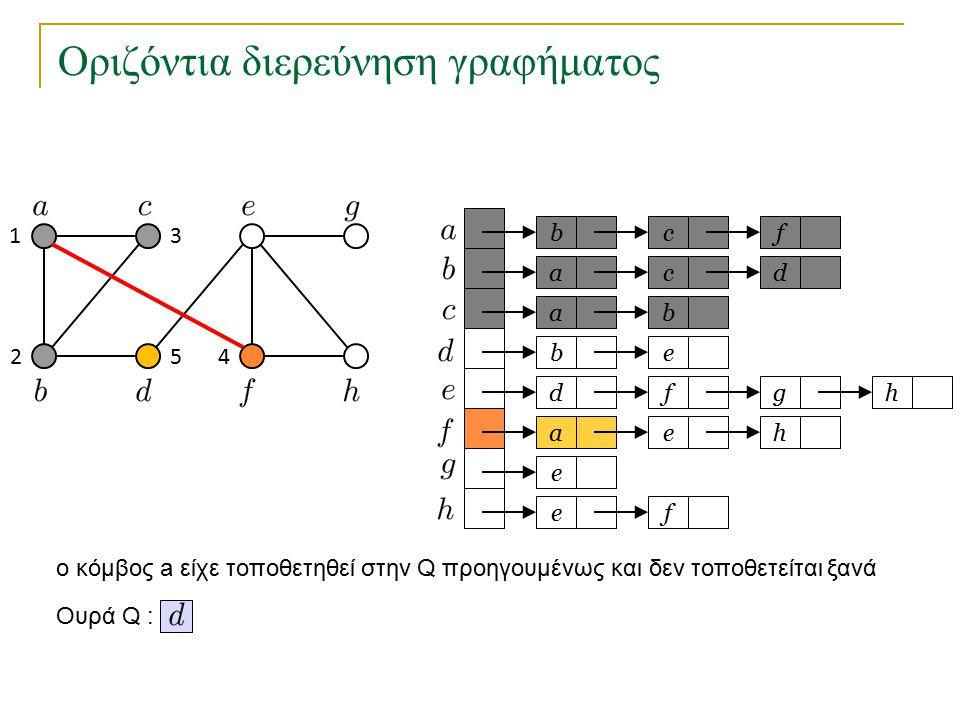 Οριζόντια διερεύνηση γραφήματος bc a a eb dfg ae e fe f cd b h h Ουρά Q : 1 2 3 45 o κόμβος a είχε τοποθετηθεί στην Q προηγουμένως και δεν τοποθετείτα