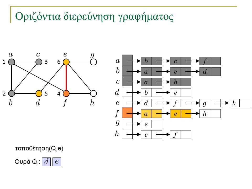 Οριζόντια διερεύνηση γραφήματος bc a a eb dfg ae e fe f cd b h h Ουρά Q : 1 2 3 45 6 τοποθέτηση(Q,e)