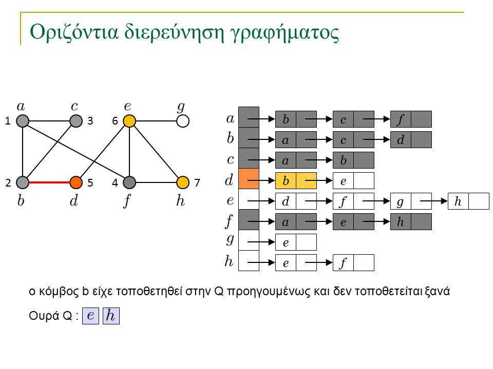 Οριζόντια διερεύνηση γραφήματος bc a a eb dfg ae e fe f cd b h h Ουρά Q : 1 2 3 45 6 7 o κόμβος b είχε τοποθετηθεί στην Q προηγουμένως και δεν τοποθετείται ξανά