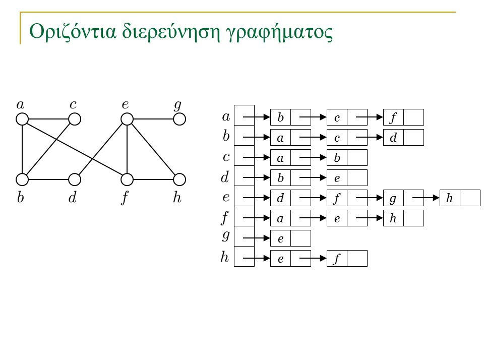 Οριζόντια διερεύνηση γραφήματος bc a a eb dfg ae e fe f cd b h h Ουρά Q : 1 2 3 45 o κόμβος a είχε τοποθετηθεί στην Q προηγουμένως και δεν τοποθετείται ξανά