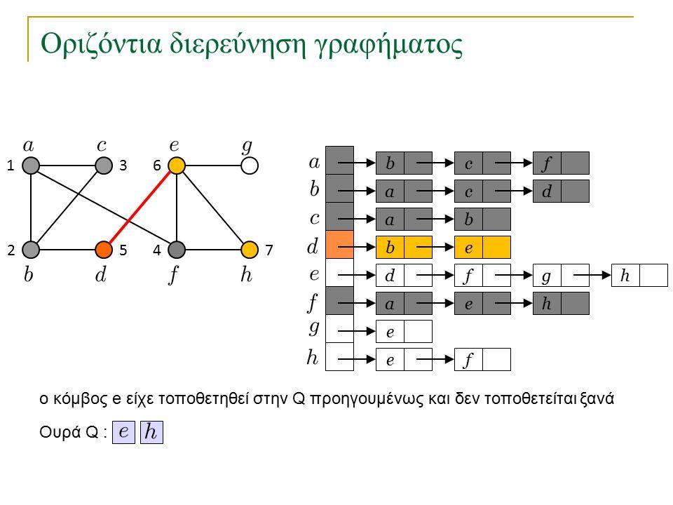Οριζόντια διερεύνηση γραφήματος bc a a eb dfg ae e fe f cd b h h Ουρά Q : 1 2 3 45 6 7 o κόμβος e είχε τοποθετηθεί στην Q προηγουμένως και δεν τοποθετ