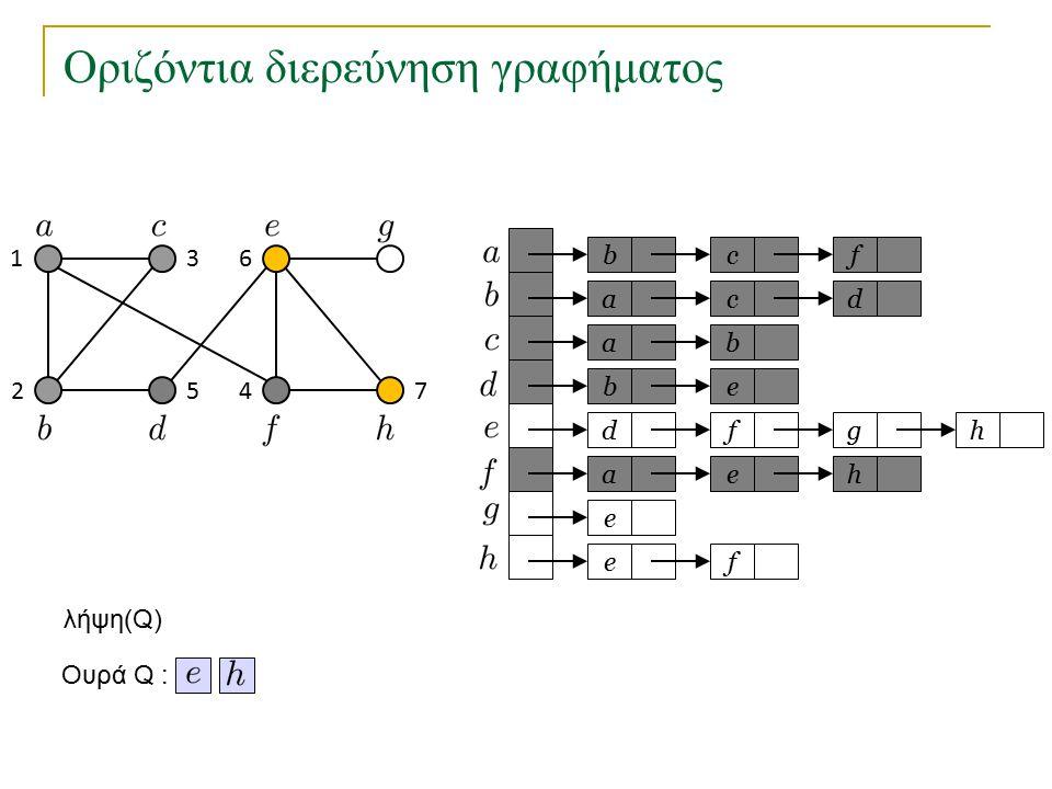Οριζόντια διερεύνηση γραφήματος bc a a eb dfg ae e fe f cd b h h Ουρά Q : 1 2 3 45 6 7 λήψη(Q)