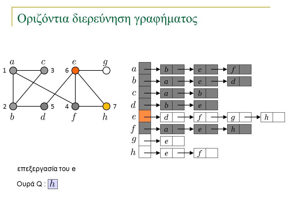 Οριζόντια διερεύνηση γραφήματος bc a a eb dfg ae e fe f cd b h h Ουρά Q : 1 2 3 45 6 7 επεξεργασία του e