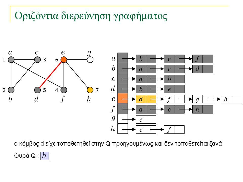 Οριζόντια διερεύνηση γραφήματος bc a a eb dfg ae e fe f cd b h h Ουρά Q : 1 2 3 45 6 7 o κόμβος d είχε τοποθετηθεί στην Q προηγουμένως και δεν τοποθετείται ξανά