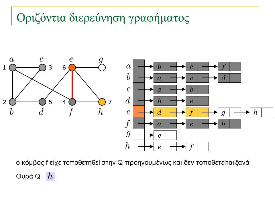Οριζόντια διερεύνηση γραφήματος bc a a eb dfg ae e fe f cd b h h Ουρά Q : 1 2 3 45 6 7 o κόμβος f είχε τοποθετηθεί στην Q προηγουμένως και δεν τοποθετείται ξανά