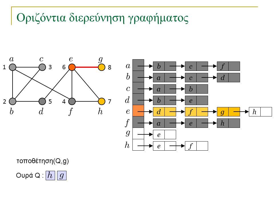 Οριζόντια διερεύνηση γραφήματος bc a a eb dfg ae e fe f cd b h h Ουρά Q : 1 2 3 45 6 7 8 τοποθέτηση(Q,g)