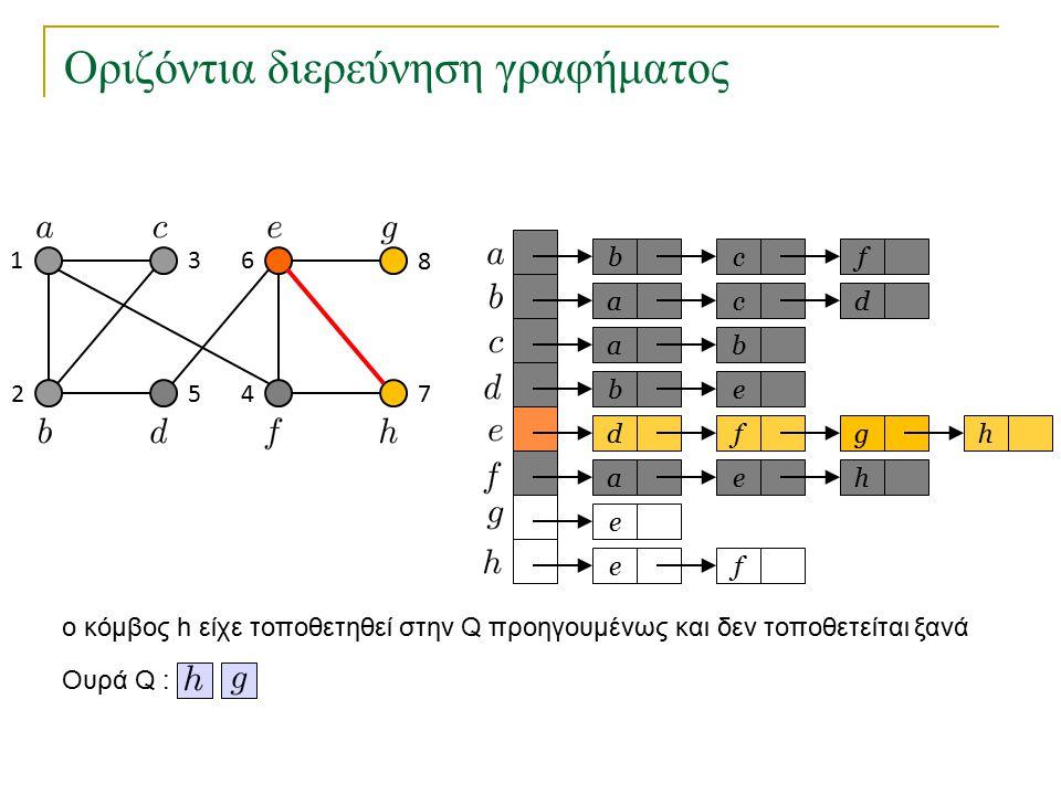 Οριζόντια διερεύνηση γραφήματος bc a a eb dfg ae e fe f cd b h h Ουρά Q : 1 2 3 45 6 7 8 o κόμβος h είχε τοποθετηθεί στην Q προηγουμένως και δεν τοποθ