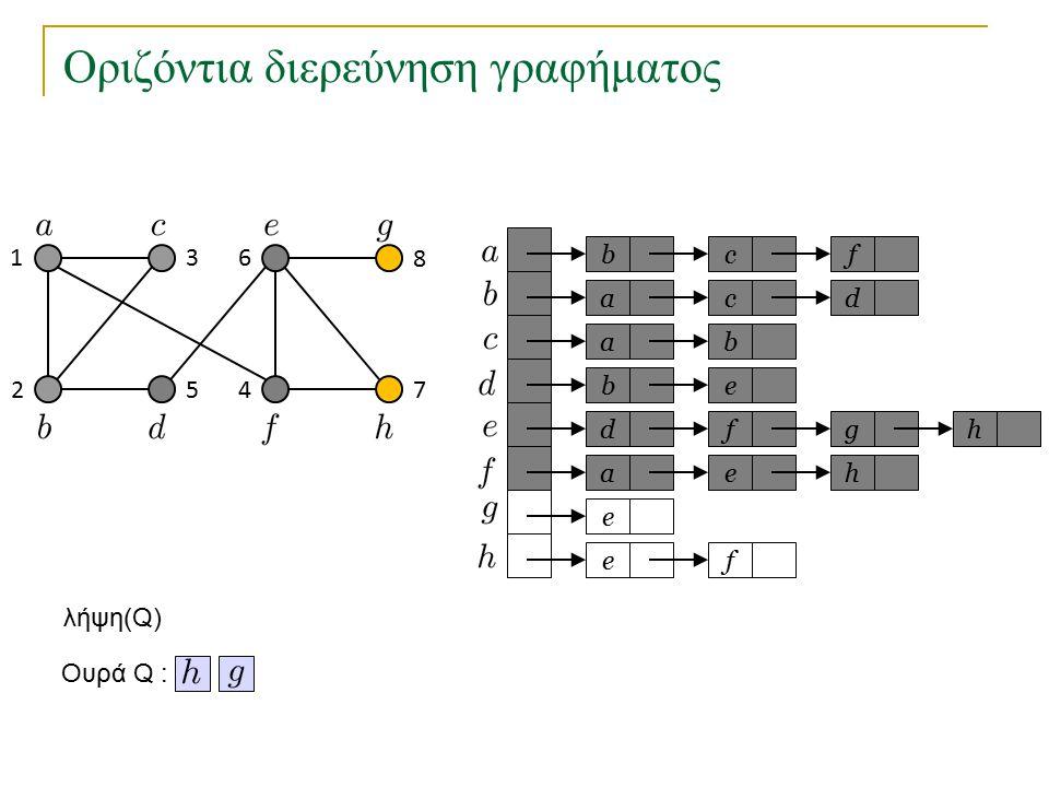 Οριζόντια διερεύνηση γραφήματος bc a a eb dfg ae e fe f cd b h h Ουρά Q : 1 2 3 45 6 7 8 λήψη(Q)