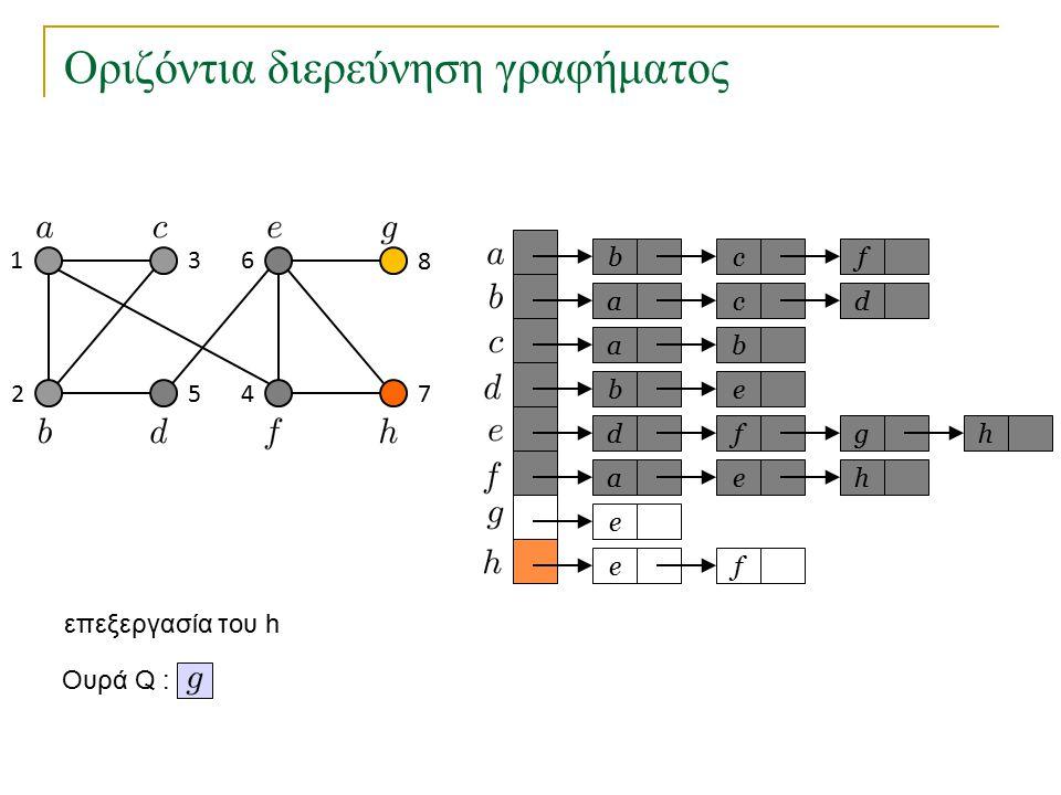 Οριζόντια διερεύνηση γραφήματος bc a a eb dfg ae e fe f cd b h h Ουρά Q : 1 2 3 45 6 7 8 επεξεργασία του h