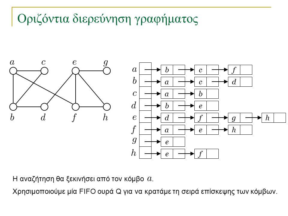 Οριζόντια διερεύνηση γραφήματος Δένδρο οριζόντιας διερεύνησης με αφετηρία τον κόμβο a : 1 2 3 45 6 7 8 Κάθε κόμβος συνδέεται με τον κόμβο που τον έβαλε στην ουρά.