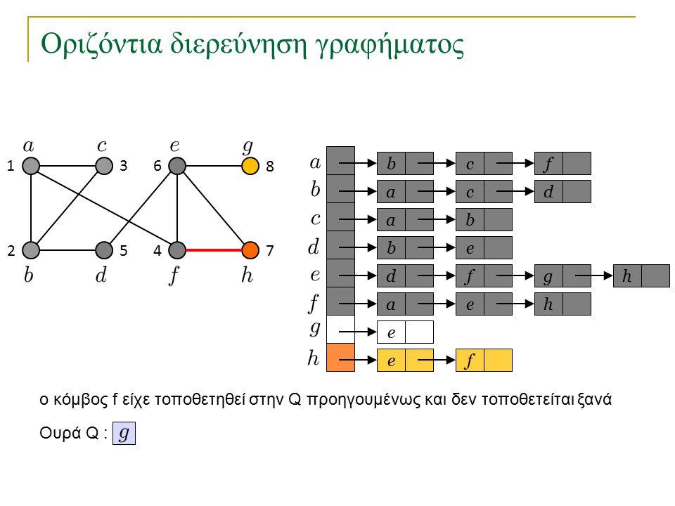Οριζόντια διερεύνηση γραφήματος bc a a eb dfg ae e fe f cd b h h Ουρά Q : 1 2 3 45 6 7 8 o κόμβος f είχε τοποθετηθεί στην Q προηγουμένως και δεν τοποθ