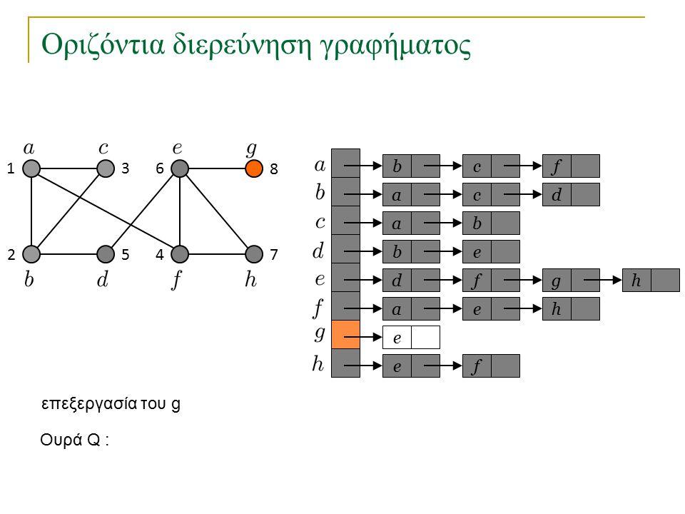 Οριζόντια διερεύνηση γραφήματος bc a a eb dfg ae e fe f cd b h h Ουρά Q : 1 2 3 45 6 7 8 επεξεργασία του g