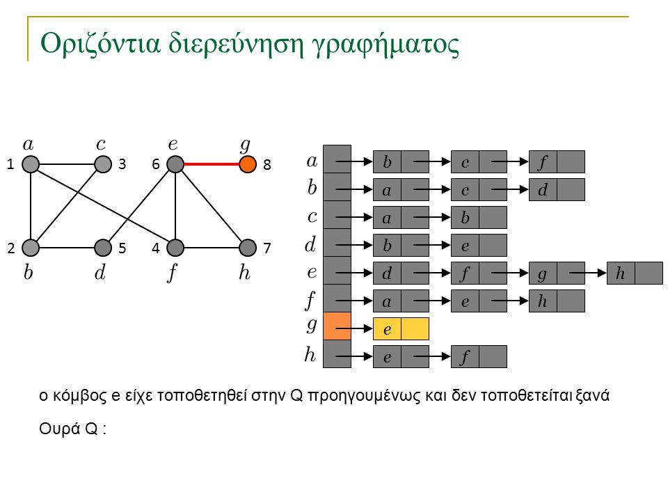 Οριζόντια διερεύνηση γραφήματος bc a a eb dfg ae e fe f cd b h h Ουρά Q : 1 2 3 45 6 7 8 o κόμβος e είχε τοποθετηθεί στην Q προηγουμένως και δεν τοποθετείται ξανά