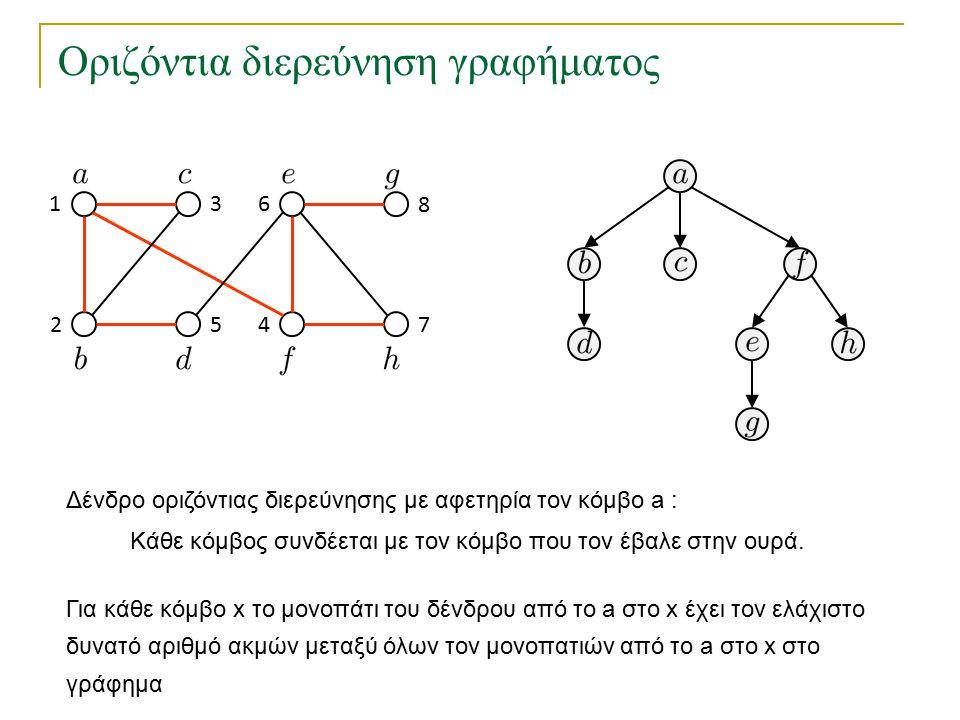 Οριζόντια διερεύνηση γραφήματος Δένδρο οριζόντιας διερεύνησης με αφετηρία τον κόμβο a : 1 2 3 45 6 7 8 Κάθε κόμβος συνδέεται με τον κόμβο που τον έβαλ