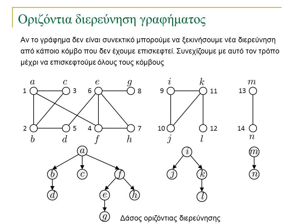 Οριζόντια διερεύνηση γραφήματος 1 2 3 45 6 7 8 10 9 12 11 14 13 Αν το γράφημα δεν είναι συνεκτικό μπορούμε να ξεκινήσουμε νέα διερεύνηση από κάποιο κόμβο που δεν έχουμε επισκεφτεί.
