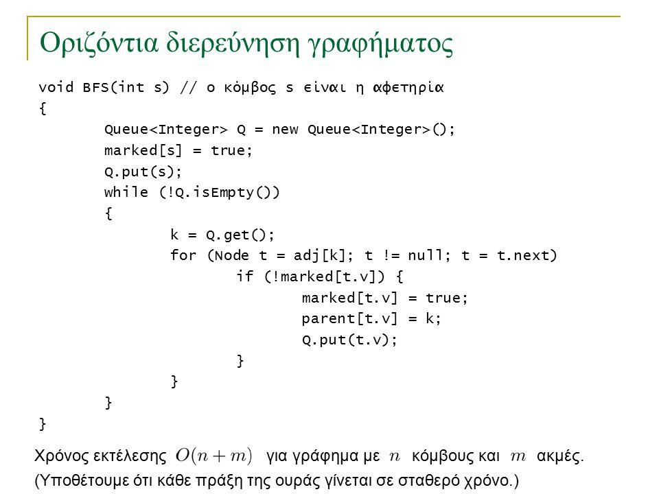 Οριζόντια διερεύνηση γραφήματος void BFS(int s) // ο κόμβος s είναι η αφετηρία { Queue Q = new Queue (); marked[s] = true; Q.put(s); while (!Q.isEmpty