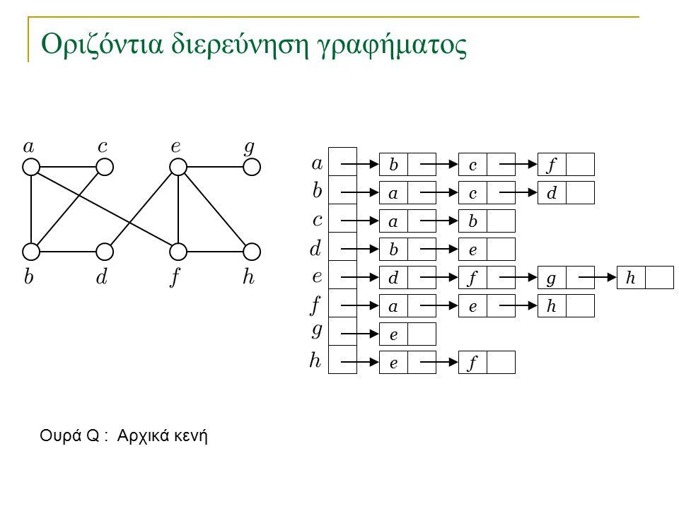 Οριζόντια διερεύνηση γραφήματος bc a a eb dfg ae e fe f cd b h h Ουρά Q : 1 2 3 4 o κόμβος c είχε τοποθετηθεί στην Q προηγουμένως και δεν τοποθετείται ξανά