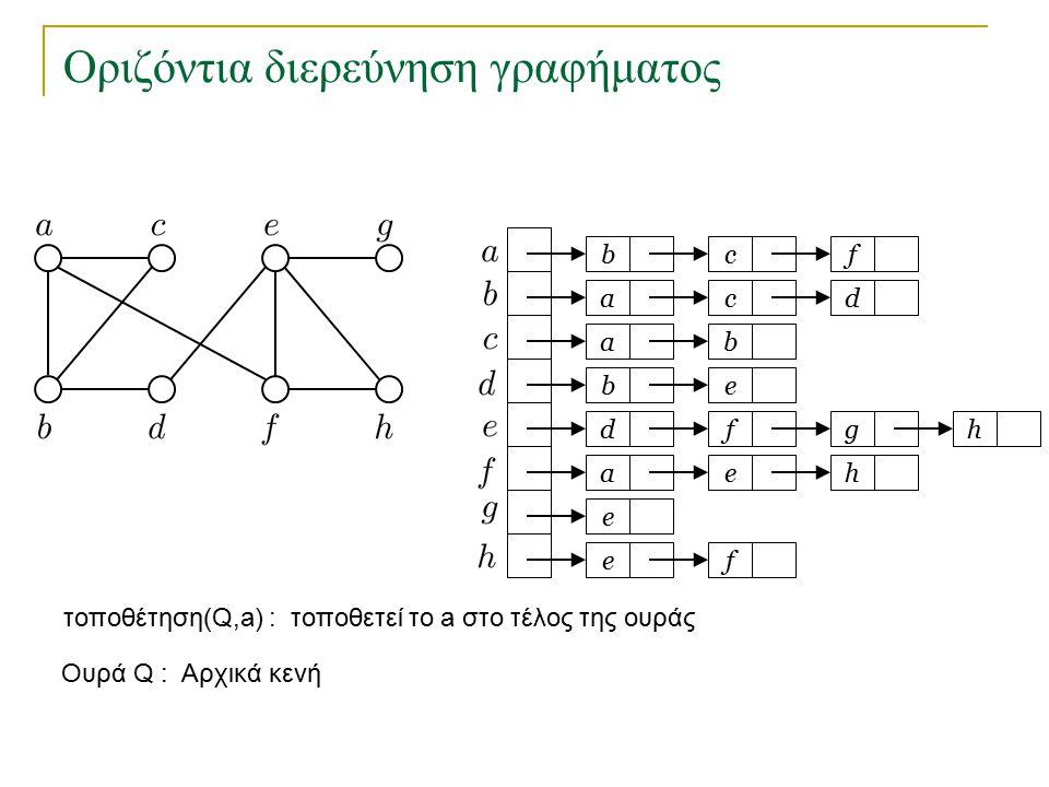 Οριζόντια διερεύνηση γραφήματος Αν το γράφημα δεν είναι συνεκτικό μπορούμε να ξεκινήσουμε νέα διερεύνηση από κάποιο κόμβο που δεν έχουμε επισκεφτεί.
