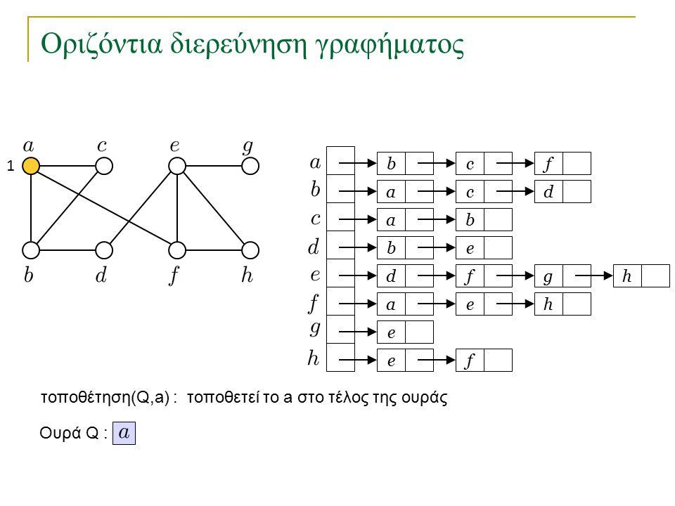 Οριζόντια διερεύνηση γραφήματος bc a a eb dfg ae e fe f cd b h h Ουρά Q : λήψη(Q) : επιστρέφει το πρώτο στοιχείο της Q που θα επεξεργαστούμε 1