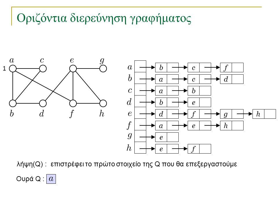 Οριζόντια διερεύνηση γραφήματος void BFS(int s) // ο κόμβος s είναι η αφετηρία { Queue Q = new Queue (); marked[s] = true; Q.put(s); while (!Q.isEmpty()) { k = Q.get(); for (Node t = adj[k]; t != null; t = t.next) if (!marked[t.v]) { marked[t.v] = true; parent[t.v] = k; Q.put(t.v); } Χρόνος εκτέλεσης για γράφημα με κόμβους και ακμές.
