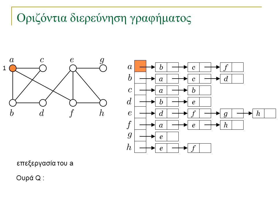 Οριζόντια διερεύνηση γραφήματος bc a a eb dfg ae e fe f cd b h h Ουρά Q : 1 2 3 45 6 7 o κόμβος e είχε τοποθετηθεί στην Q προηγουμένως και δεν τοποθετείται ξανά