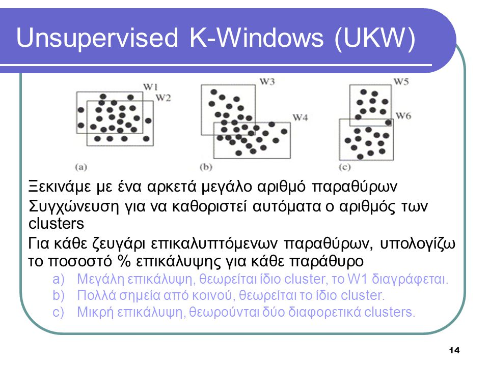 Unsupervised K-Windows (UKW) 14 Ξεκινάμε με ένα αρκετά μεγάλο αριθμό παραθύρων Συγχώνευση για να καθοριστεί αυτόματα ο αριθμός των clusters Για κάθε ζ