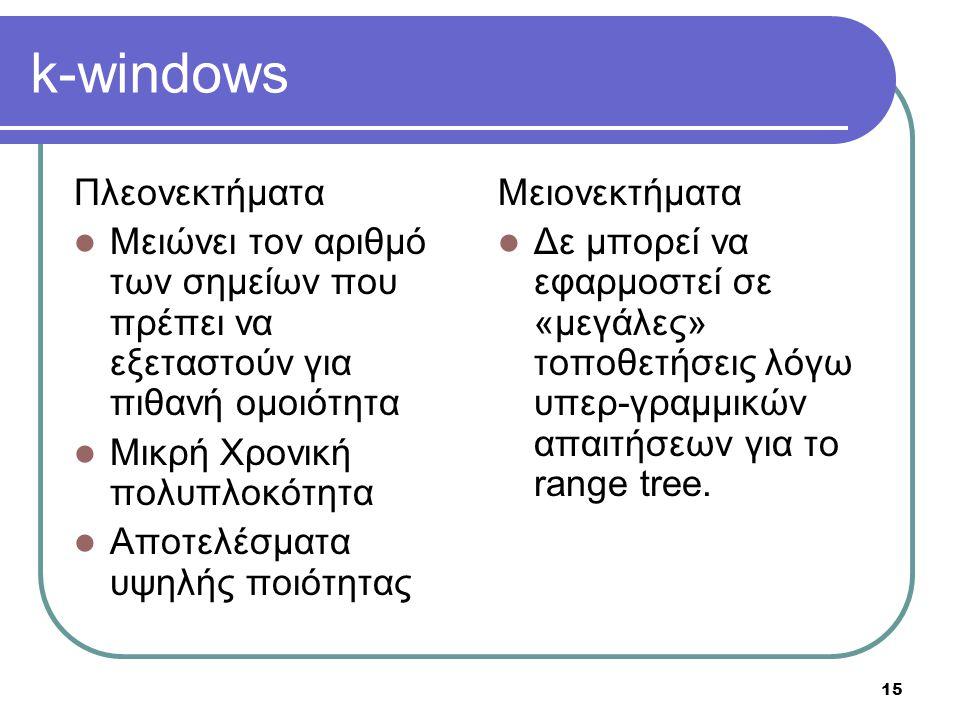 k-windows Πλεονεκτήματα Μειώνει τον αριθμό των σημείων που πρέπει να εξεταστούν για πιθανή ομοιότητα Μικρή Χρονική πολυπλοκότητα Αποτελέσματα υψηλής π