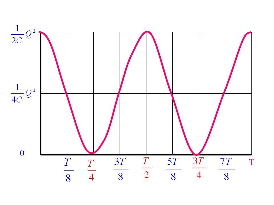Γραφικές παραστάσεις Για να παραστήσουμε στο ίδιο σχήμα τις Ε ηλ, Ε μαγ, Ε ολ τις υπολογίζουμε συναρτήσει του t.