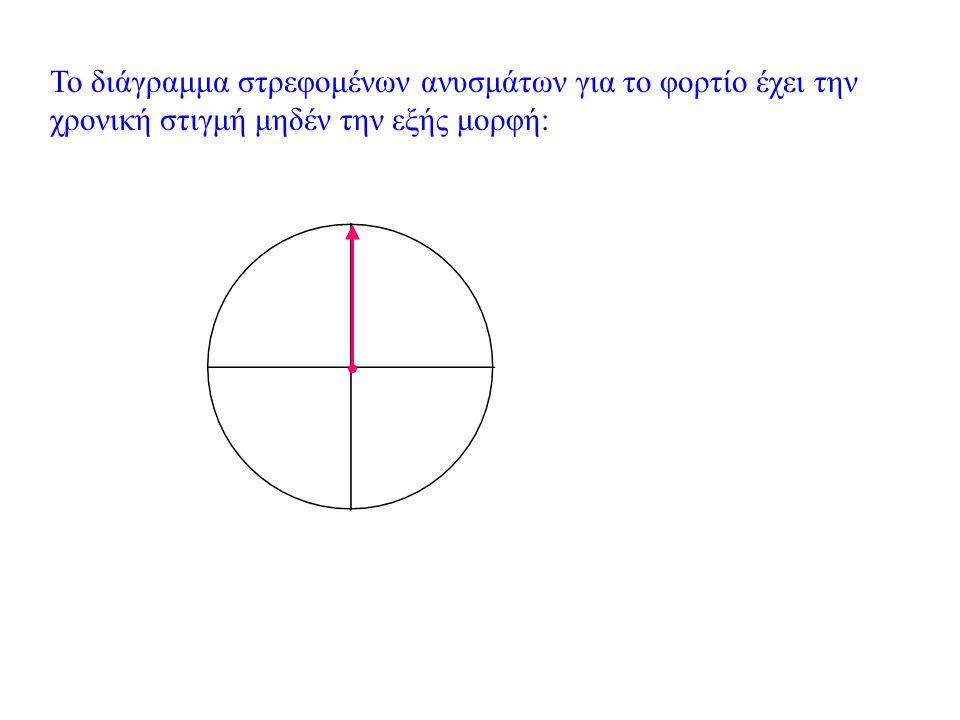 Πότε η Ηλεκτρική ενέργεια είναι ίση με την μαγνητική ; Θέλουμε : Ε ηλ = Ε μαγ Όμως : Ε ηλ + Ε μαγ = Ε ολ Άρα : Δηλαδή : Την ίδια στιγμή μπορούμε να δείξουμε ότι: Όμως ποιες χρονικές στιγμές συμβαίνει αυτό ;
