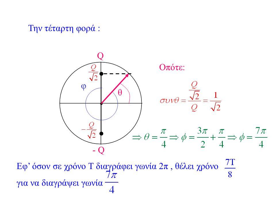Την τρίτη φορά : Οπότε: Εφ' όσον σε χρόνο Τ διαγράφει γωνία 2π, θέλει χρόνο για να διαγράψει γωνία Q θ - Q φ