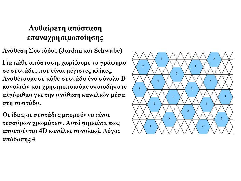 Αυθαίρετη απόσταση επαναχρησιμοποίησης Ανάθεση Συστάδας (Jordan και Schwabe) Για κάθε απόσταση, χωρίζουμε το γράφημα σε συστάδες που είναι μέγιστες κλ