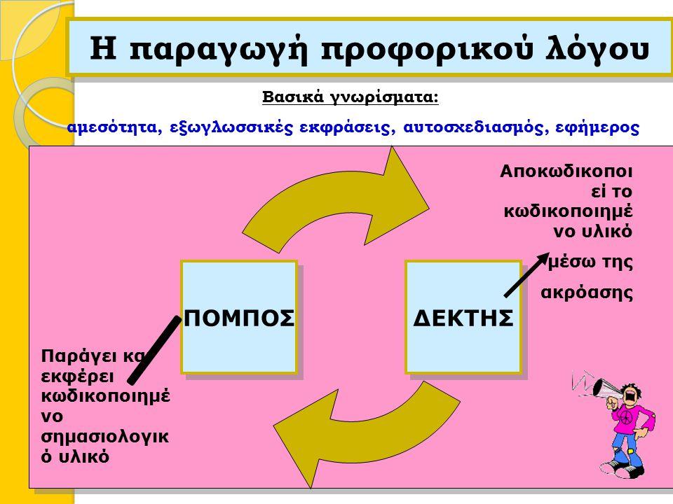  Ιεράρχηση των αναγκών γλωσσικής επικοινωνίας 1.Ακρόαση 2.