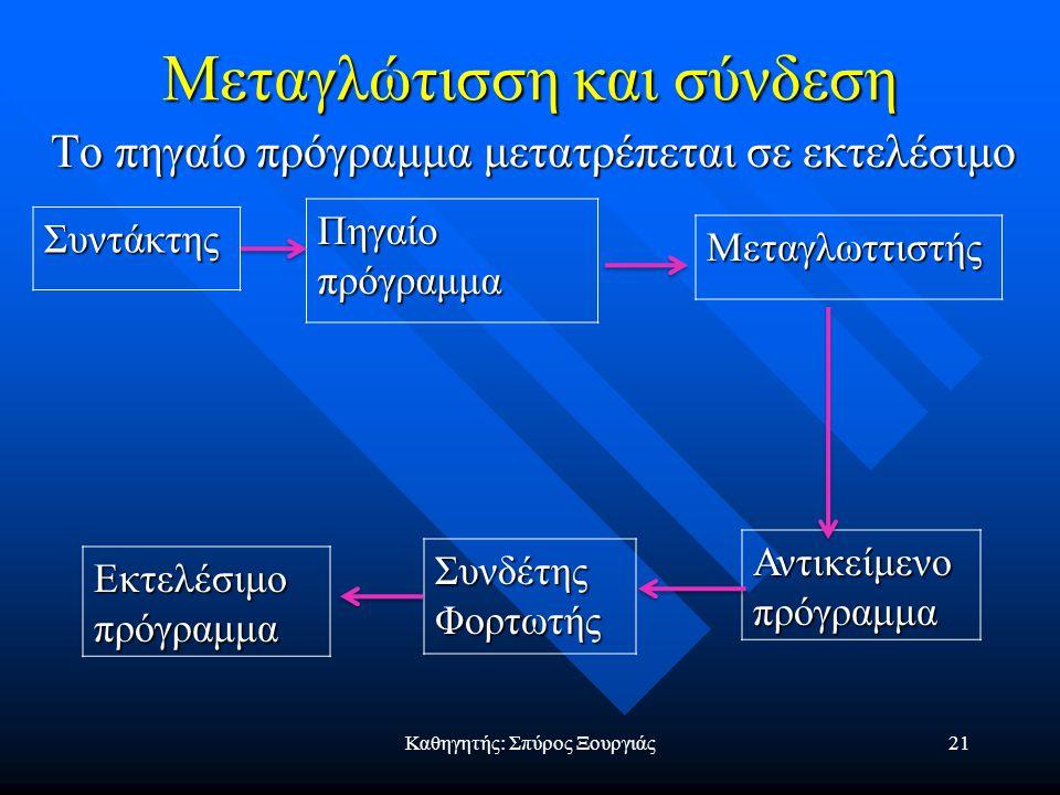 Καθηγητής: Σπύρος Ξουργιάς20 Συντάκτης (editor): Χρησιμοποιείται για τη σύνταξη και διόρθωση προγραμμάτων (είναι επεξεργαστής κειμένου). Συντάκτης (ed