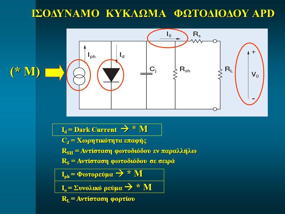 ΙΣΟΔΥΝΑΜΟ ΚΥΚΛΩΜΑ ΦΩΤΟΔΙΟΔΟΥ APD I d = Dark Current  * M I d = Dark Current  * M C J = Χωρητικότητα επαφής C J = Χωρητικότητα επαφής R SH = Αντίσταση φωτοδιόδου εν παραλλήλω R SH = Αντίσταση φωτοδιόδου εν παραλλήλω R S = Αντίσταση φωτοδιόδου σε σειρά R S = Αντίσταση φωτοδιόδου σε σειρά I ph = Φωτορεύμα  * M I ph = Φωτορεύμα  * M I ο = Συνολικό ρεύμα  * M I ο = Συνολικό ρεύμα  * M R L = Αντίσταση φορτίου R L = Αντίσταση φορτίου (* M)