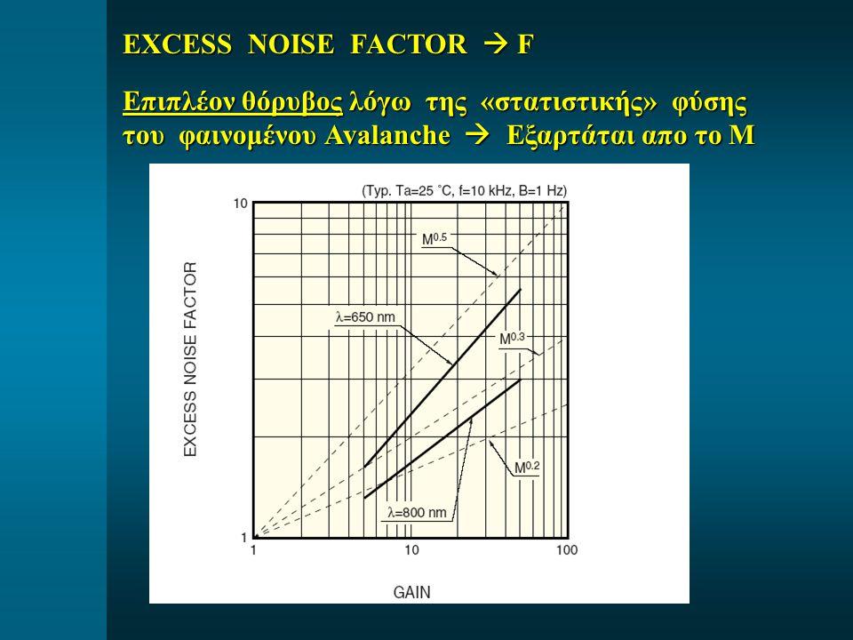 EXCESS NOISE FACTOR  F Επιπλέον θόρυβος λόγω της «στατιστικής» φύσης του φαινομένου Avalanche  Εξαρτάται απο το Μ