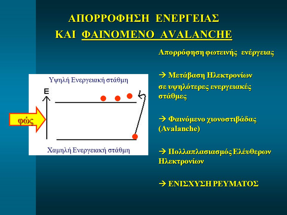 Χαμηλή Ενεργειακή στάθμη Υψηλή Ενεργειακή στάθμη ΑΠΟΡΡΟΦΗΣΗ ΕΝΕΡΓΕΙΑΣ ΚΑΙ ΦΑΙΝΟΜΕΝΟ AVALANCHE φώς Απορρόφηση φωτεινής ενέργειας  Μετάβαση Ηλεκτρονίων σε υψηλότερες ενεργειακές στάθμες  Φαινόμενο χιονοστιβάδας (Avalanche)  Πολλαπλασιασμός Ελέυθερων Ηλεκτρονίων  ΕΝΙΣΧΥΣΗ ΡΕΥΜΑΤΟΣ