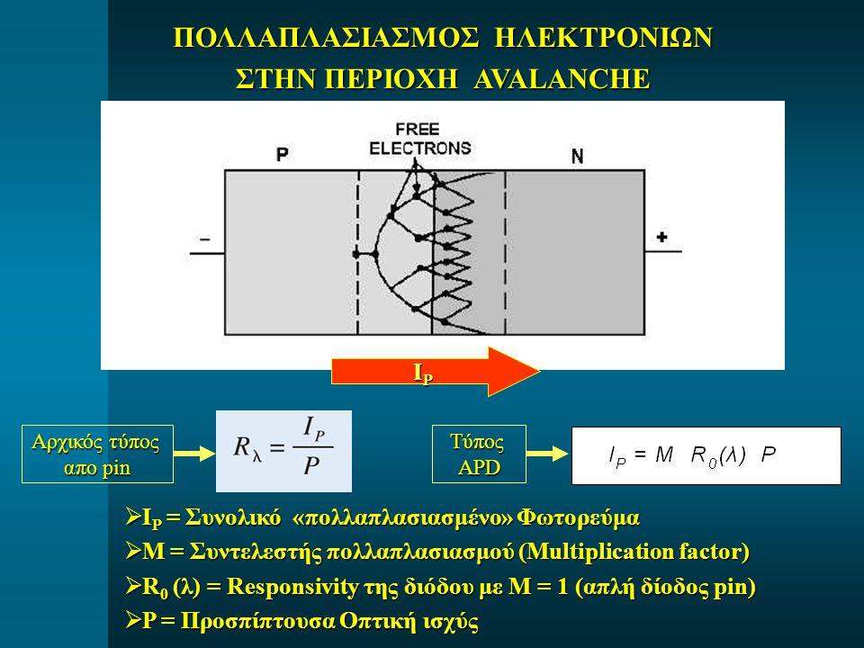 ΠΟΛΛΑΠΛΑΣΙΑΣΜΟΣ ΗΛΕΚΤΡΟΝΙΩΝ ΣΤΗΝ ΠΕΡΙΟΧΗ AVALANCHE IPIPIPIP  Ι P = Συνολικό «πολλαπλασιασμένο» Φωτορεύμα  M = Συντελεστής πολλαπλασιασμού (Multiplication factor)  R 0 (λ) = Responsivity της διόδου με Μ = 1 (απλή δίοδος pin)  P = Προσπίπτουσα Οπτική ισχύς Αρχικός τύπος απο pin ΤύποςAPD