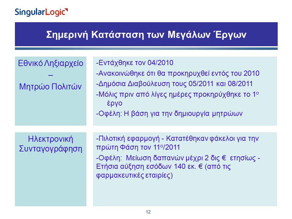 Σημερινή Κατάσταση των Μεγάλων Έργων 12 Εθνικό Ληξιαρχείο – Μητρώο Πολιτών -Εντάχθηκε τον 04/2010 -Ανακοινώθηκε ότι θα προκηρυχθεί εντός του 2010 -Δημόσια Διαβούλευση τους 05/2011 και 08/2011 -Μόλις πριν από λίγες ημέρες προκηρύχθηκε το 1 ο έργο -Οφέλη: Η βάση για την δημιουργία μητρώων Ηλεκτρονική Συνταγογράφηση -Πιλοτική εφαρμογή - Κατατέθηκαν φάκελοι για την πρώτη Φάση τον 11 ο /2011 -Οφέλη: Μείωση δαπανών μέχρι 2 δις € ετησίως - Ετήσια αύξηση εσόδων 140 εκ.