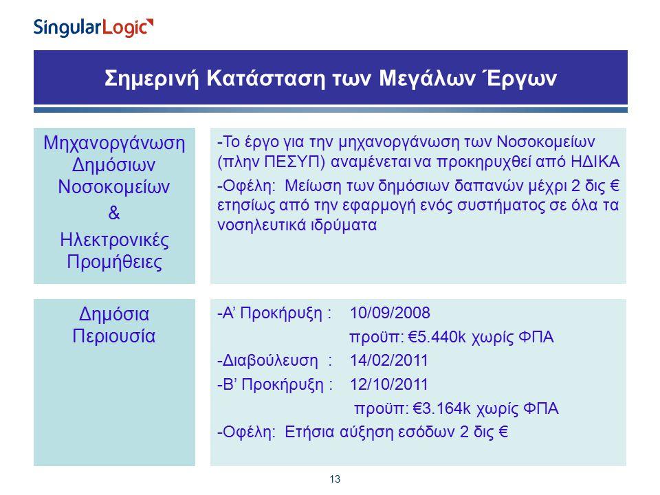 Σημερινή Κατάσταση των Μεγάλων Έργων 13 Μηχανοργάνωση Δημόσιων Νοσοκομείων & Ηλεκτρονικές Προμήθειες -Το έργο για την μηχανοργάνωση των Νοσοκομείων (πλην ΠΕΣΥΠ) αναμένεται να προκηρυχθεί από ΗΔΙΚΑ -Οφέλη: Μείωση των δημόσιων δαπανών μέχρι 2 δις € ετησίως από την εφαρμογή ενός συστήματος σε όλα τα νοσηλευτικά ιδρύματα Δημόσια Περιουσία -Α' Προκήρυξη : 10/09/2008 προϋπ: €5.440k χωρίς ΦΠΑ -Διαβούλευση :14/02/2011 -Β' Προκήρυξη : 12/10/2011 προϋπ: €3.164k χωρίς ΦΠΑ -Οφέλη: Ετήσια αύξηση εσόδων 2 δις €
