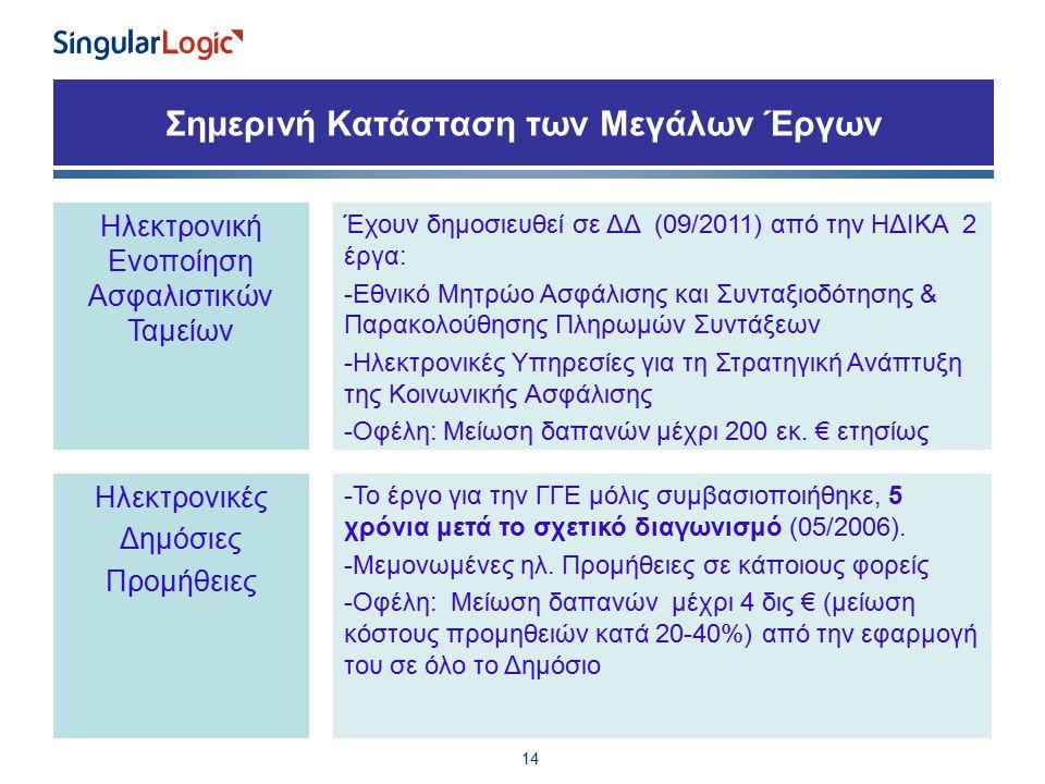 Σημερινή Κατάσταση των Μεγάλων Έργων 14 Ηλεκτρονική Ενοποίηση Ασφαλιστικών Ταμείων Έχουν δημοσιευθεί σε ΔΔ (09/2011) από την ΗΔΙΚΑ 2 έργα: -Εθνικό Μητρώο Ασφάλισης και Συνταξιοδότησης & Παρακολούθησης Πληρωμών Συντάξεων -Ηλεκτρονικές Υπηρεσίες για τη Στρατηγική Ανάπτυξη της Κοινωνικής Ασφάλισης -Οφέλη: Μείωση δαπανών μέχρι 200 εκ.