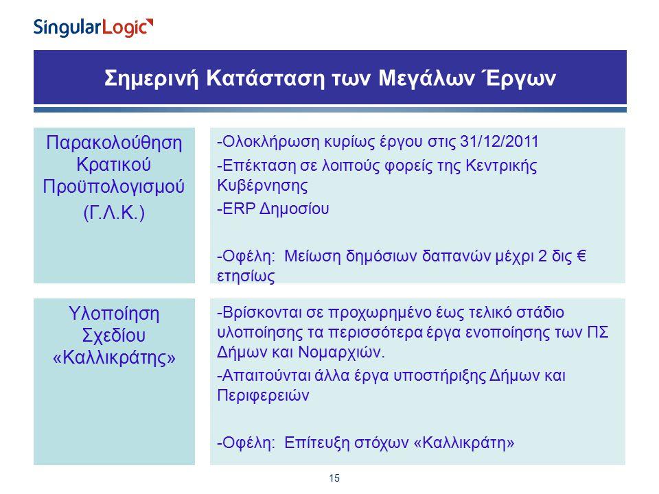 Σημερινή Κατάσταση των Μεγάλων Έργων 15 Παρακολούθηση Κρατικού Προϋπολογισμού (Γ.Λ.Κ.) -Ολοκλήρωση κυρίως έργου στις 31/12/2011 -Επέκταση σε λοιπούς φορείς της Κεντρικής Κυβέρνησης -ERP Δημοσίου -Οφέλη: Μείωση δημόσιων δαπανών μέχρι 2 δις € ετησίως Υλοποίηση Σχεδίου «Καλλικράτης» -Βρίσκονται σε προχωρημένο έως τελικό στάδιο υλοποίησης τα περισσότερα έργα ενοποίησης των ΠΣ Δήμων και Νομαρχιών.