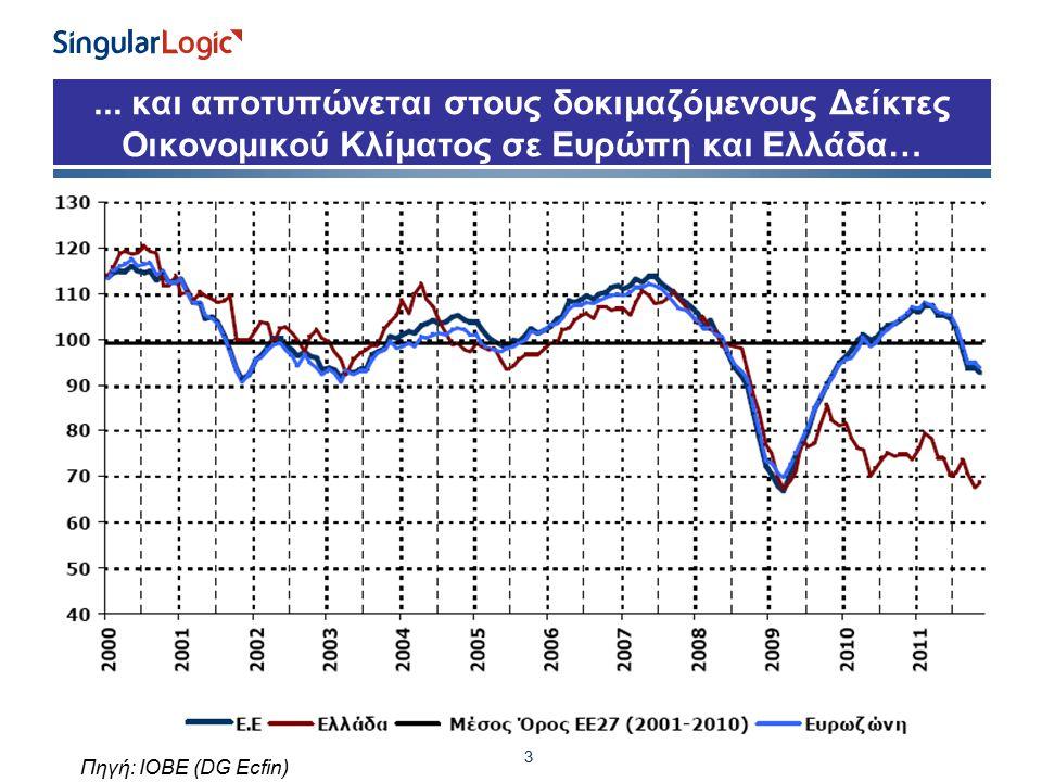 ... και αποτυπώνεται στους δοκιμαζόμενους Δείκτες Οικονομικού Κλίματος σε Ευρώπη και Ελλάδα… 3 Πηγή: ΙΟΒΕ (DG Ecfin)