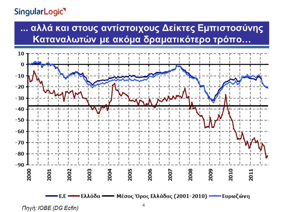 ... αλλά και στους αντίστοιχους Δείκτες Εμπιστοσύνης Καταναλωτών με ακόμα δραματικότερο τρόπο… 4 Πηγή: ΙΟΒΕ (DG Ecfin)